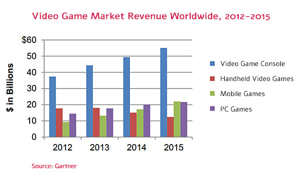 Video Game Market Revenue Worldwide, 2012-2015. Source: Gartner