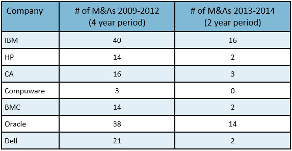 M&A activity level of IT giants has decreased significantly over a 4-year period