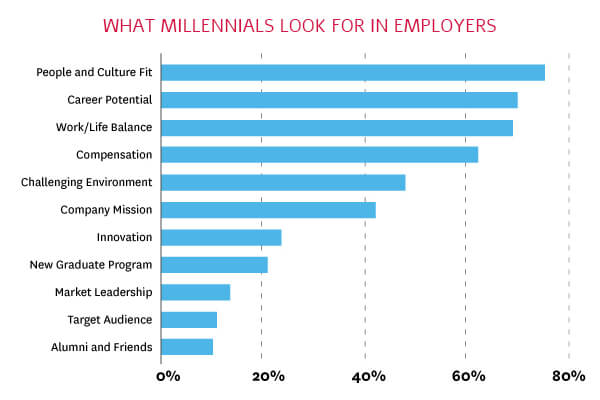 What millennials look for in employers - data via Collegeseed