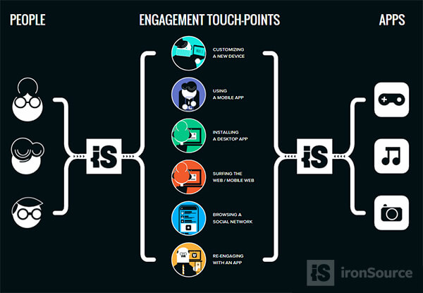 ironSource engagement touch-points