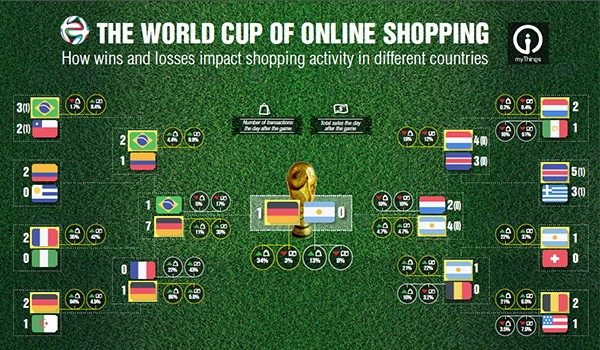 myThings World Cup of Online Shopping - Infographic teaser