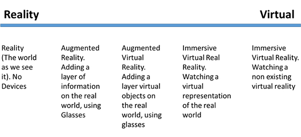 Virtual Reality Definitions Chart
