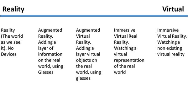 Virtual Reality Definitions Chart