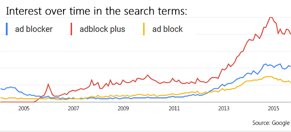 Interest in the search terms ad blocker, adblock plus and ad block