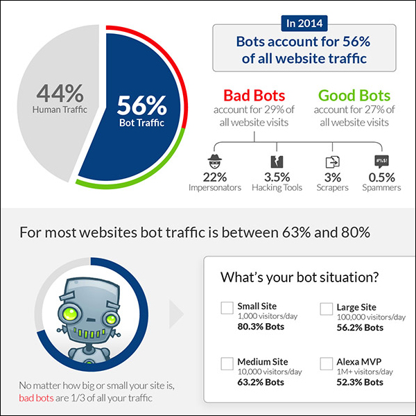 Bot Traffic Report 2014 by Incapsula
