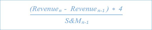 Customer Acquisition Cost Ratio (CACR)