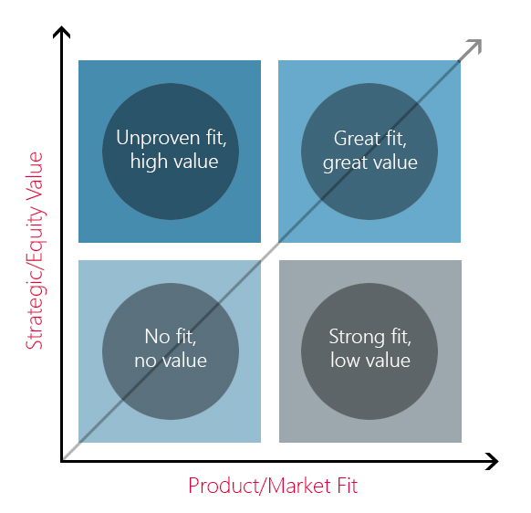 Can startups without Product/Market Fit still have Equity Value?