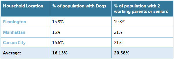 dogs per household breakdown 02