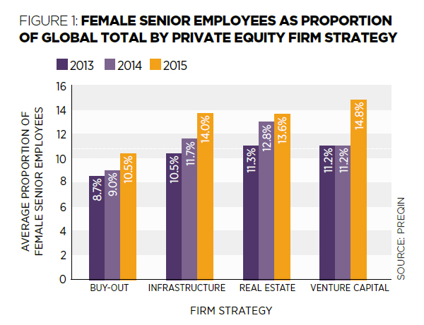 Female Senior Employees as a proportion of global total by Private Equity firm strategy
