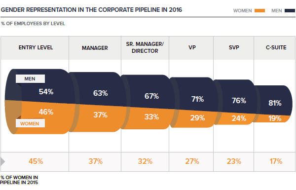 Gender representation in the corporate pipeline in 2016