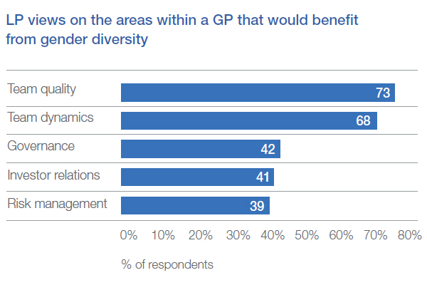 LP views on the areas within a GP that would benefit from gender diversity
