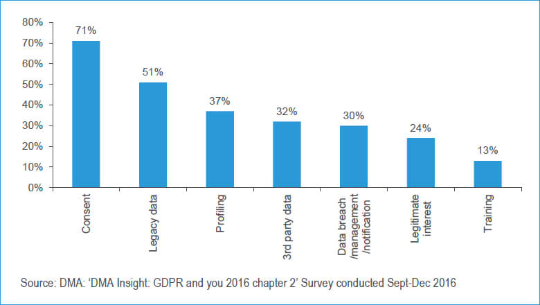 What Are the Biggest Concerns for You and/or Your Organization (in Relation to the GDPR)?