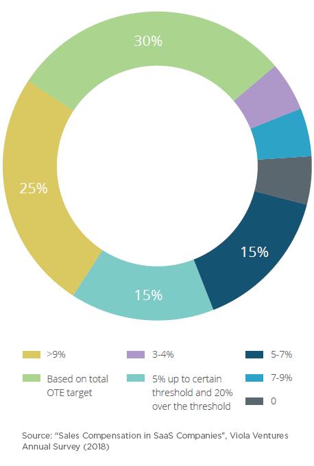 Average commission for new ACV