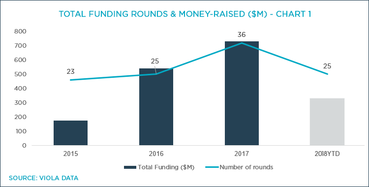 Chart 1: Total Funding Rounds & Money Raised