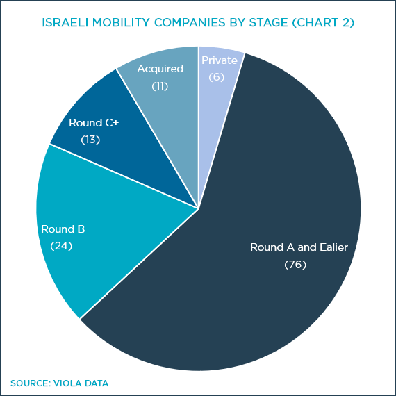Chart 2: Israeli Mobility Companies by Stage
