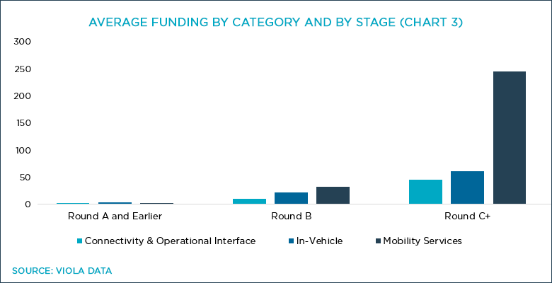 Chart 3: Average Funding by Category and Stage