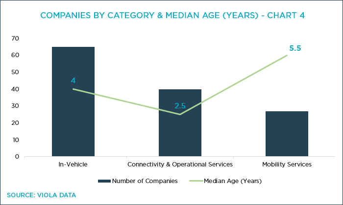 Chart 4: Israeli Mobility Companies by Category and Median Age