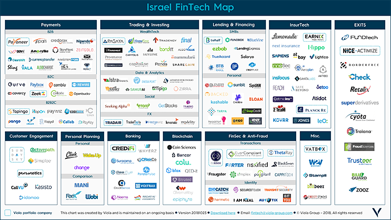 Viola's Israel FinTech Map (small)