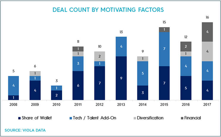 Deal count by motivating factors