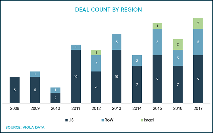 Deal count by region