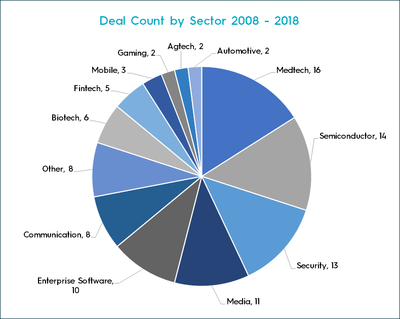 Deal count by sector 2008-2018