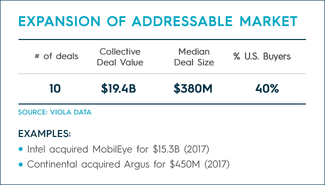 Expansion of Addressable Market