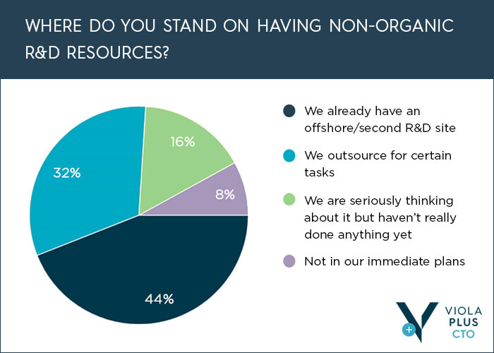 """Where do you stand on having non-organic R&D resources?"" Slide from Viola's R&D Outsourcing and Distributed Development Survey Results (Jan 2019)"