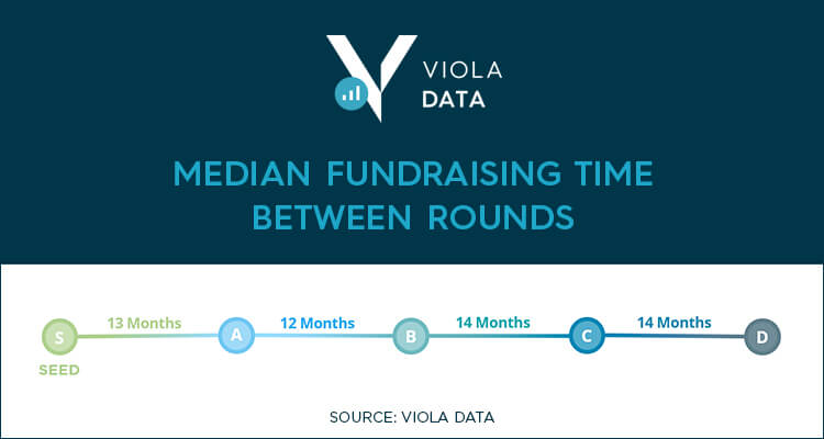 Median time between funding rounds