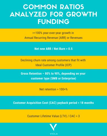 Ratios for Growth Funding