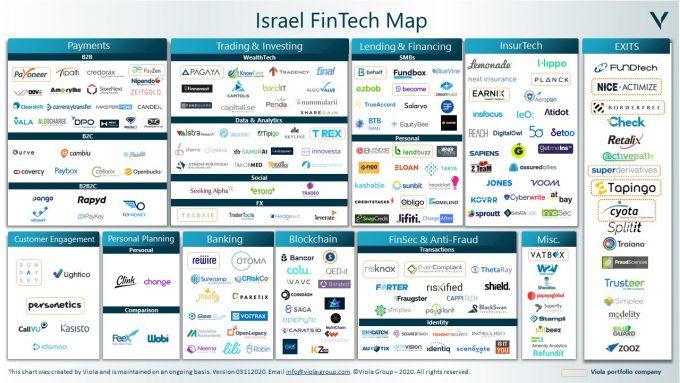 Israeli Fintech Map