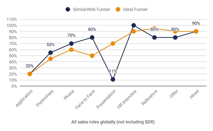 Similarweb Funnel